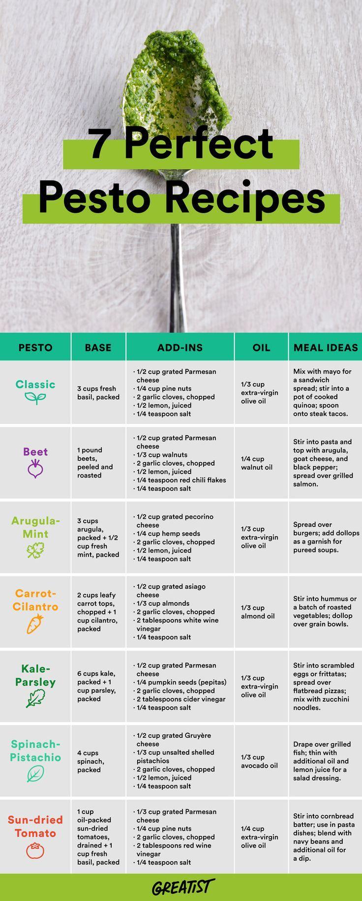 Healthy motivation recettes de pesto sant va utiliser - Les produits menagers utilises dans le jardin ...