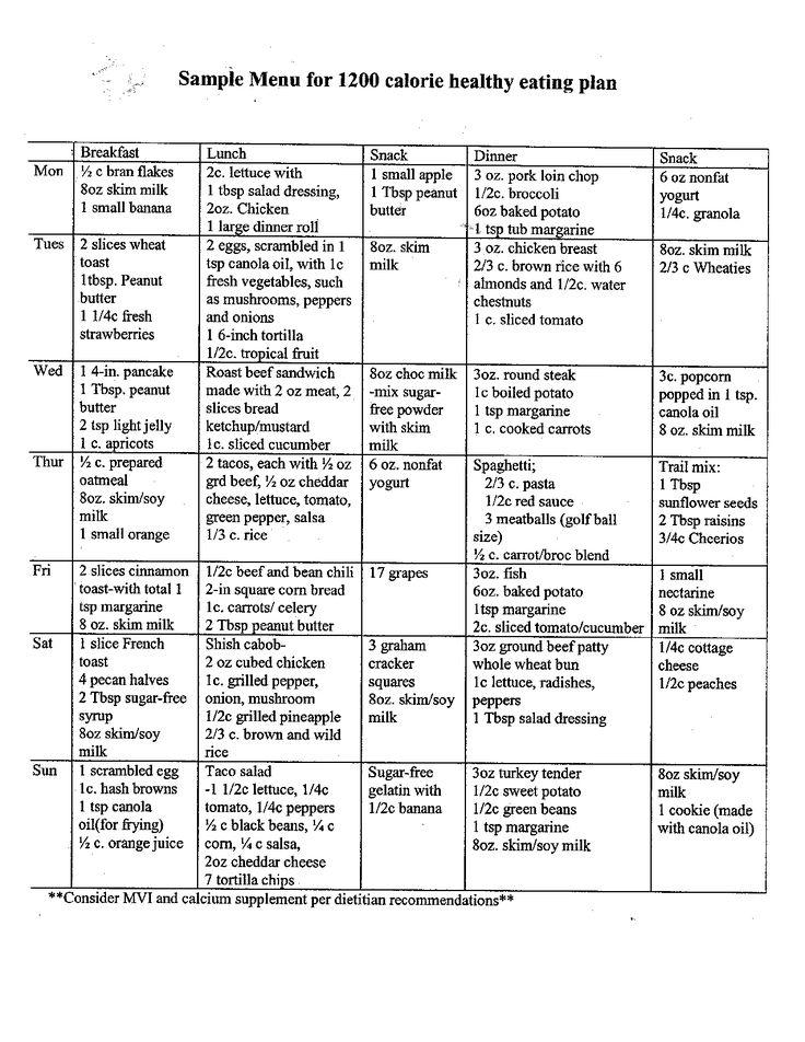 Programme du régime : Photos Exemple de menu pour 1200