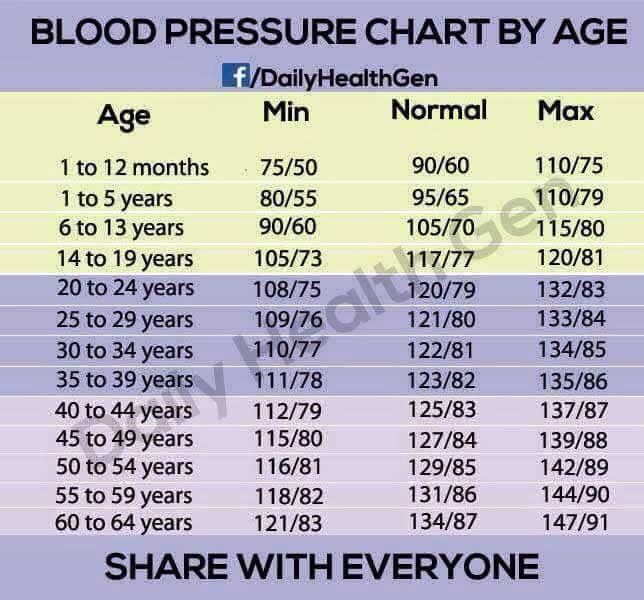 Cardio Vasculaire : Tableau de pression artérielle selon l..